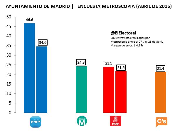 Encuesta electoral Madrid Metroscopia Abril