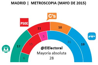 Encuesta Madrid Metroscopia Mayo en escaños