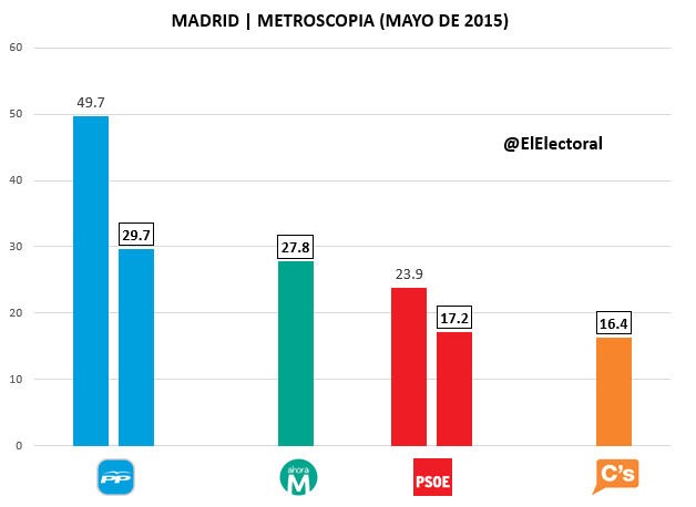 Encuesta Madrid Metroscopia Mayo