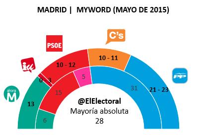 Encuesta Madrid MyWord Mayo en escaños