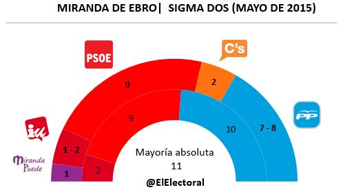 Encuesta electoral Miranda de Ebro