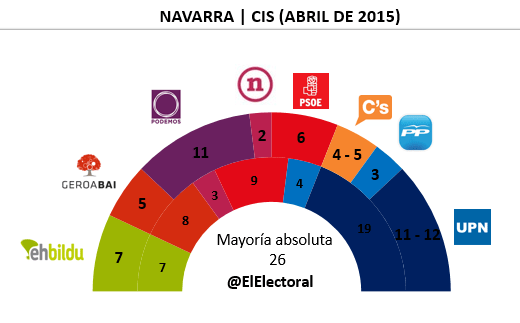 Encuesta Navarra CIS en escaños