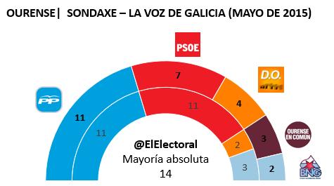 Encuesta Ourense Sondaxe Mayo en escaños