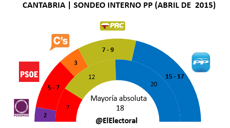 Encuesta electoral PP Cantabria en escaños Abril