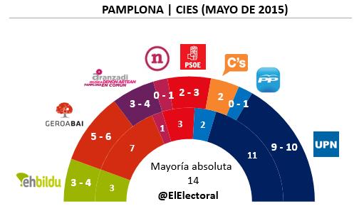 Encuesta Pamplona Mayo en escaños