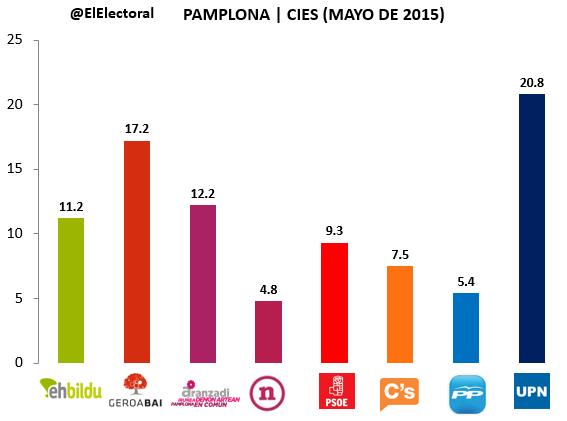 Encuesta electoral Pamplona