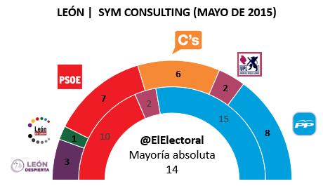 Encuesta electoral León
