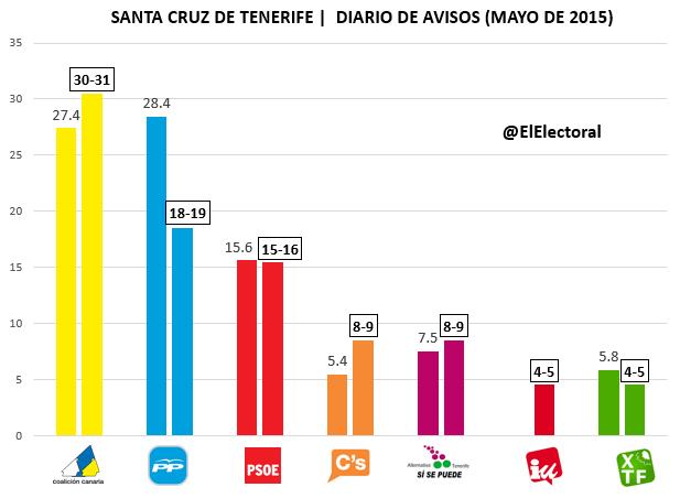 Encuesta electoral Santa Cruz de Tenerife