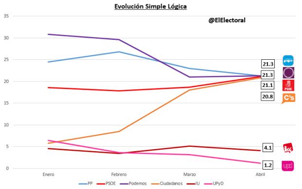 Encuesta electoral Simple Lógica (enero - abril)