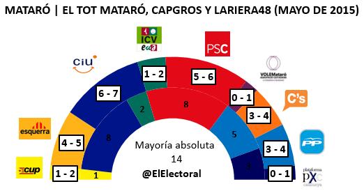 Encuesta electoral Mataró