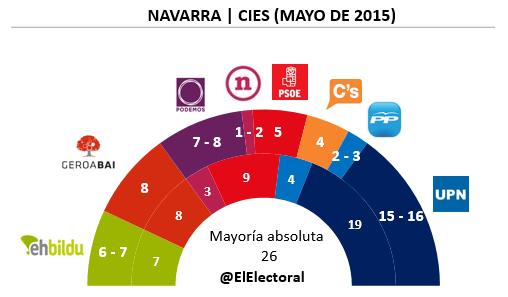 Encuesta electoral Navarra CIES Mayo en escaños