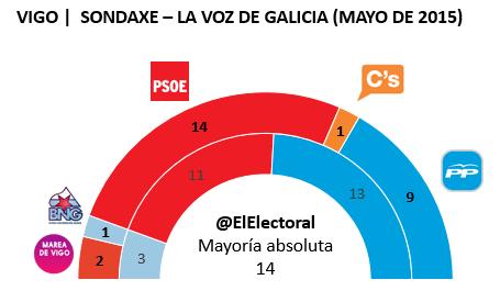 Encuesta electoral Vigo Sondaxe Mayo en escaños