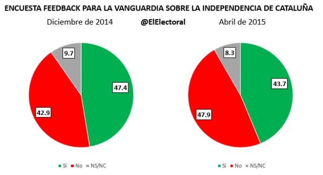 Encuesta sobre la independencia de Cataluña
