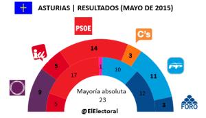 Resultados Asturias en escaños