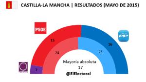 Elecciones Castilla-La Mancha