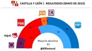 Elecciones Castilla y León