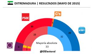 Elecciones Extremadura