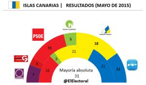 Elecciones Islas Canarias