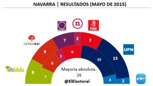 Elecciones Navarra