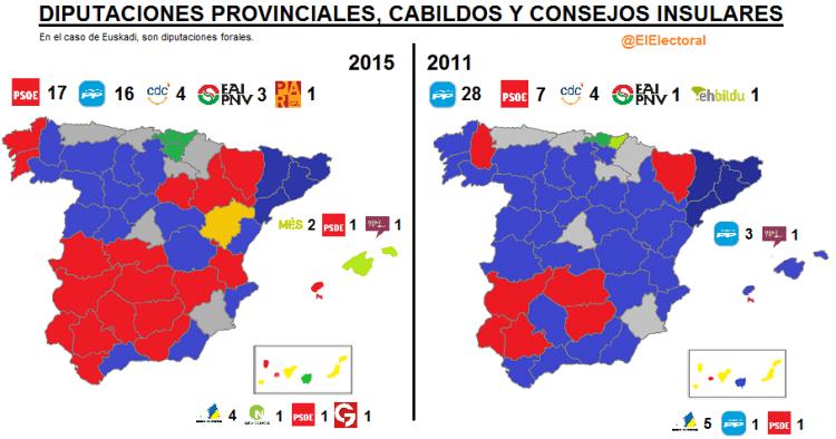 Diputaciones provinciales