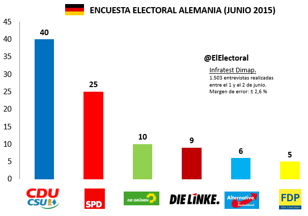 Encuesta electoral Alemania