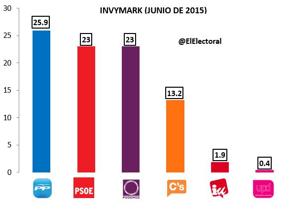 Encuesta electoral Invymark