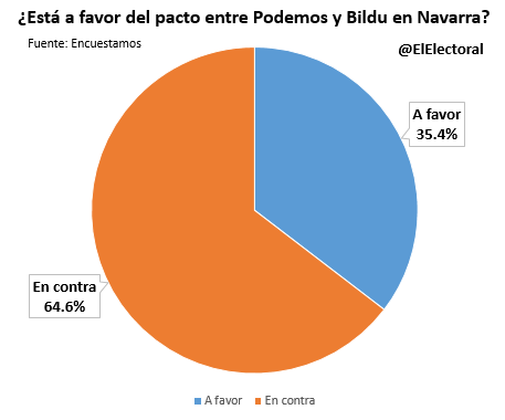 Pacto Podemos-Bildu