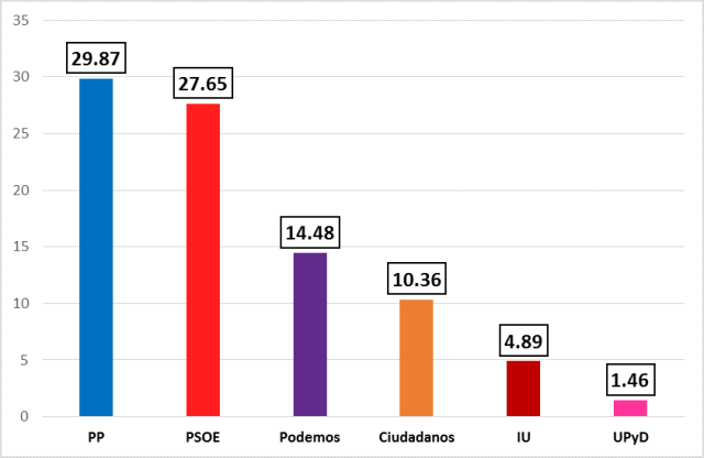 Resultados 2015 a nivel nacional