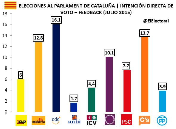 Encuesta Feedback Cataluña Julio