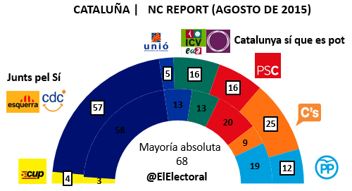 Encuesta NC Report Cataluña Agosto en escaños