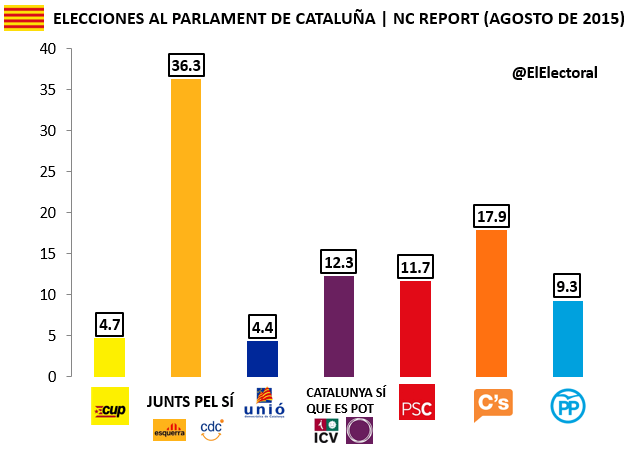 Encuesta NC Report Cataluña Agosto