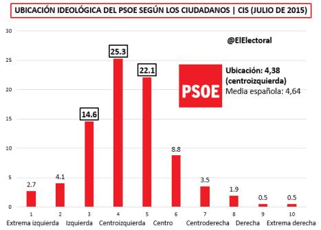 Ubicación PSOE