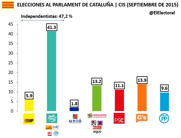 Encuesta 11 de septiembre Cataluña Invymark Voto