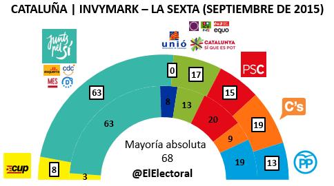 Encuesta 11 de septiembre Cataluña Invymark