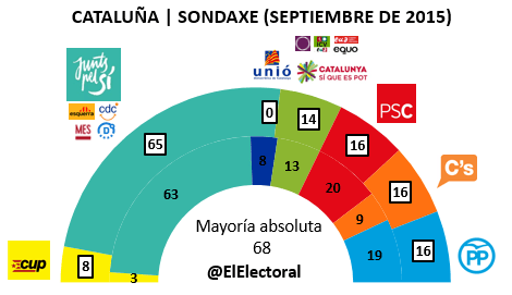 Encuesta 14 de septiembre Cataluña Sondaxe
