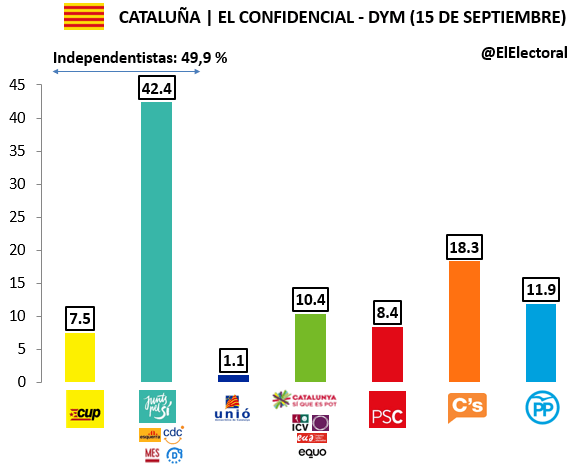 Encuesta 15 de septiembre DYM Voto