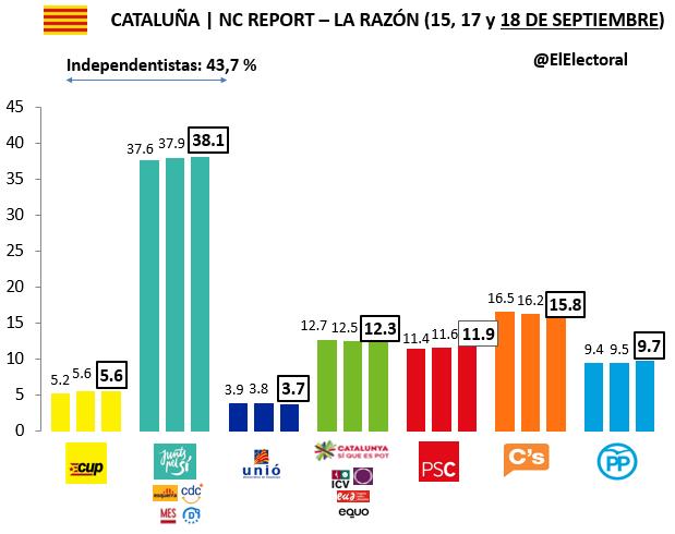 Encuesta 18 de septiembre NC Report Voto