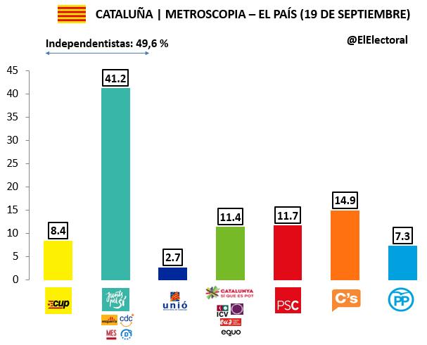 Encuesta 19 de septiembre Metroscopia Voto