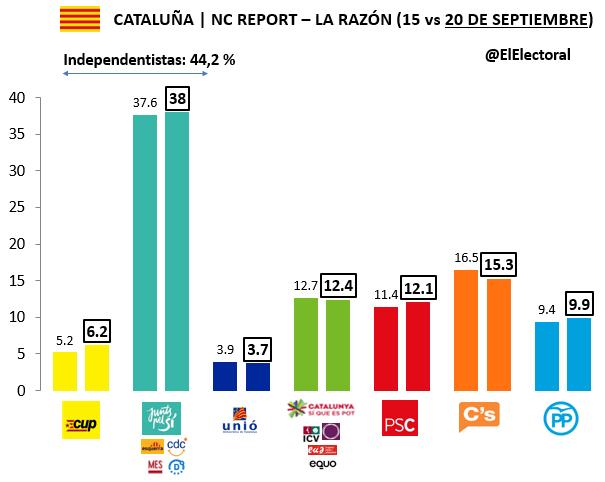 Encuesta 20 de septiembre NC Report Voto