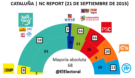 Encuesta 20 de septiembre NC Report