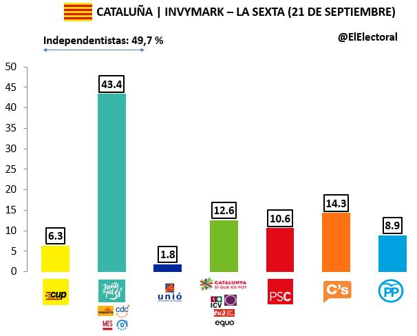 Encuesta 21 de septiembre Invymark Voto