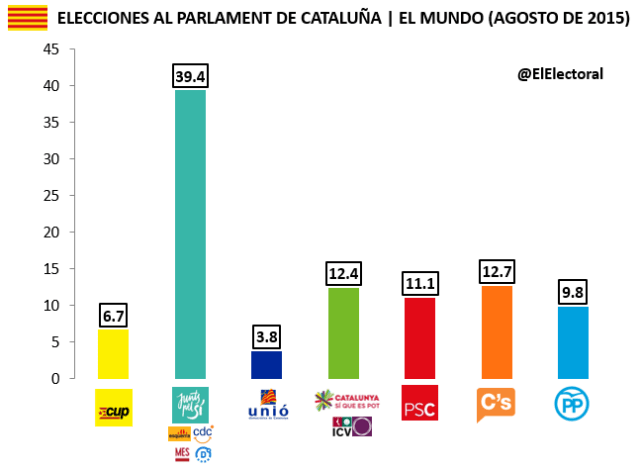 Encuesta 7 de septiembre Cataluña Sigma Dos Voto