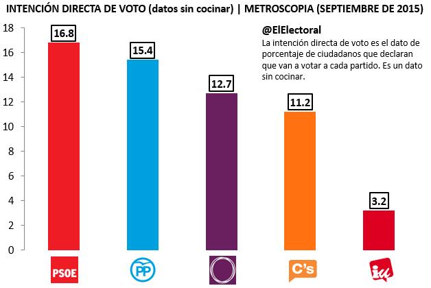 Encuesta Metroscopia IDV Septiembre