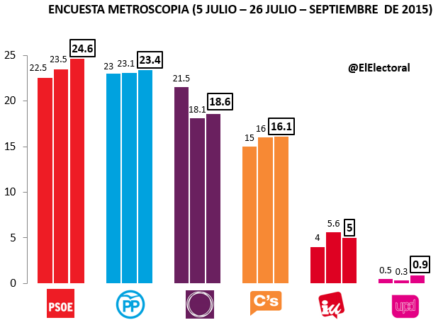 Encuesta Metroscopia Septiembre