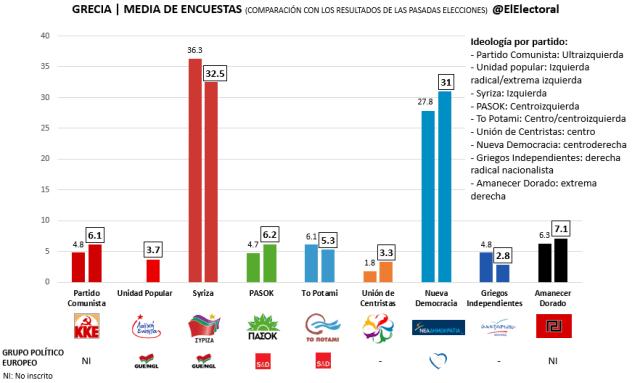 Media de encuestas Grecia (19 de septiembre)