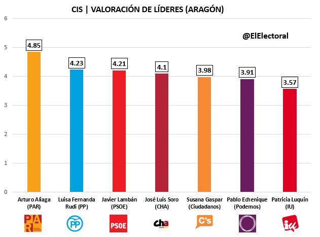 CIS Aragón Candidatos