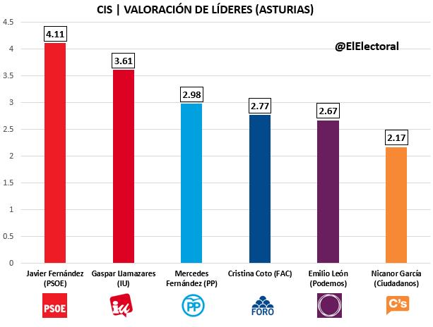 CIS Asturias Candidatos