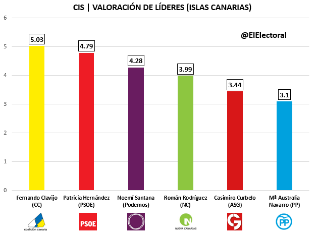 CIS Islas Canarias Candidatos