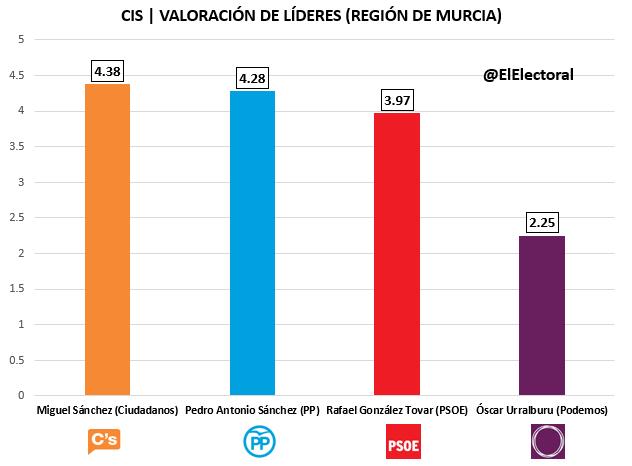 CIS Murcia Candidatos