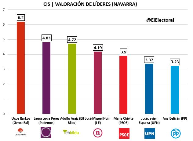 CIS Navarra Candidatos